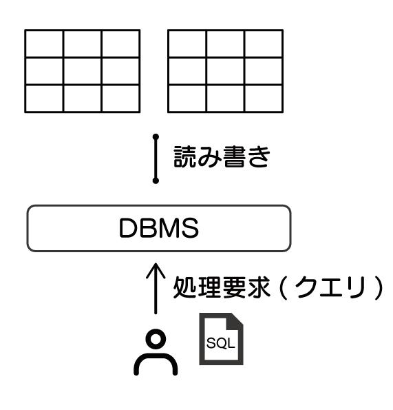データベースとは SQL 入門 クエリについて解説した図。ユーザーがデータを操作するときに、命令するためのSQL文を書く。それをDBMSに処理として要求することをクエリと言う。それを示した図。