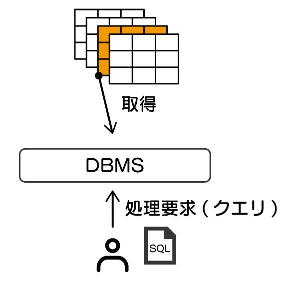 データベースとは SQL 入門 使用者がDBMSに要求した処理要求(クエリ)、すなわちSQL文に応じて、特定のデータを取得している様子を示している。