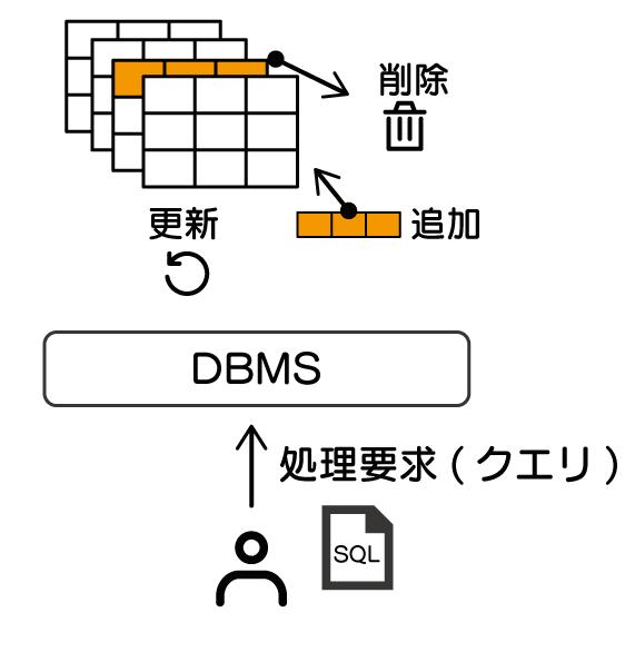 データベースとは SQL 入門 使用者がDBMSに要求した処理要求(クエリ)、すなわちSQL文に応じて、追加、削除、更新することができる様子を示している。