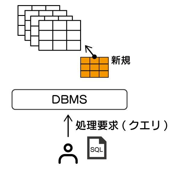 データベースとは SQL 入門 使用者がDBMSに要求した処理要求(クエリ)、すなわちSQL文に応じて、新しいデータベースやテーブルの作成ができる様子を示している。
