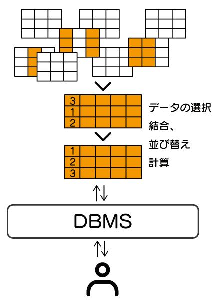 データベースであれば、大量に保存されているデータから選択、結合、並び替え、計算などをすることで、簡単に欲しいデータが取得できます。 ファイルでは自分でする必要がありますが、データベースでは、DBMSが行ってくれます。