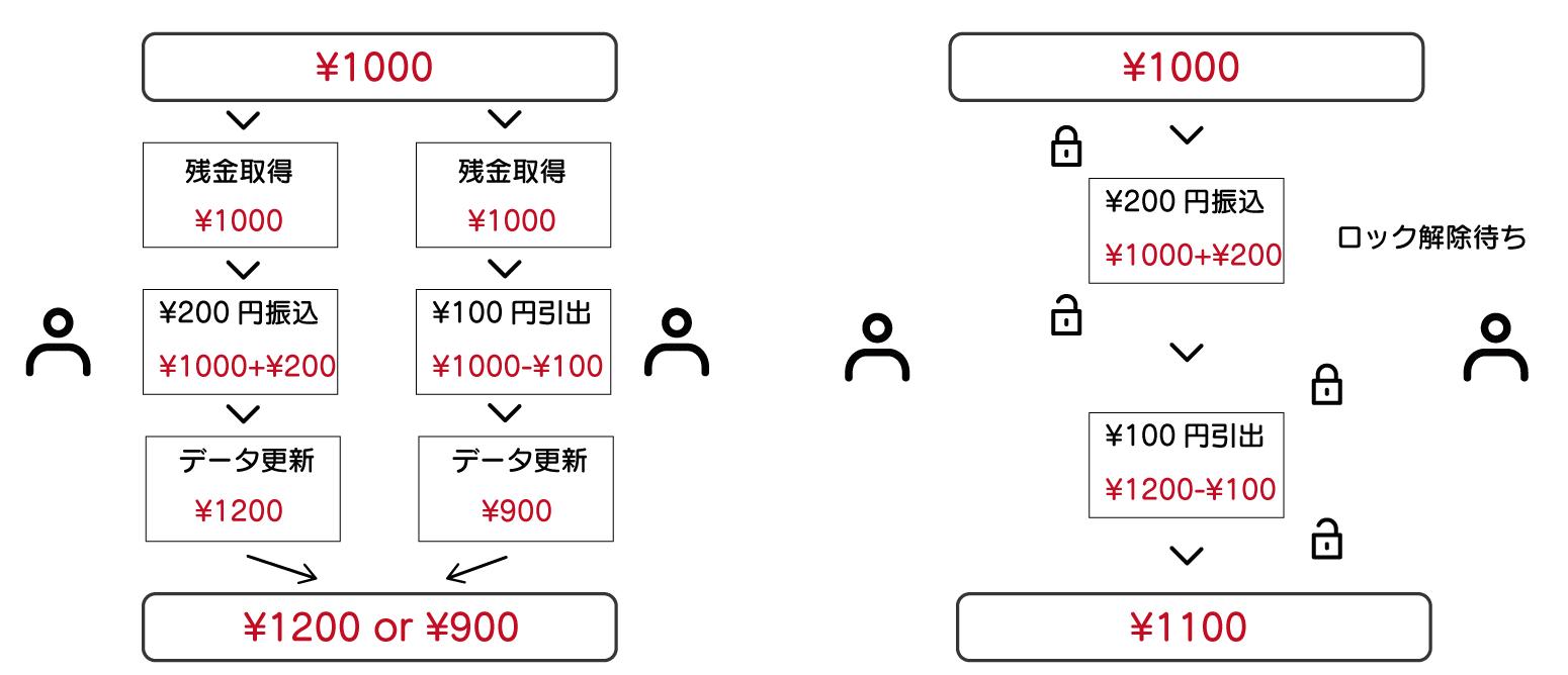 データベースとは SQL 左の図は、それぞれが残金を取得して更新するまでは、1000円なので1000円を元に計算します。そのため、データ更新するタイミングによって、1200円になったり900円になったりする様子を示している。 右の場合は、データを更新するときは必ず他の人がさわれないようにロックしてから、更新している。更新が完了するまではロックしておいて、その間の処理は待たせるようにしている。そうすることで、データに不整合が起きないようにしている。以上のことを図を用いて示している。