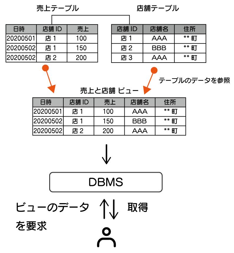 データベースとは SQL テーブルとビューの関係図。ビューは見たいデータの形にした仮想的なテーブル。 ユーザーはまるで、売上と店舗の結合したテーブルがあるかのように、ビューからデータを取得することで、目的のデータを結合することなく取得できる。 ビューのデータはテーブルのデータを参照しているので、ビューからデータを取得すれば、テーブルからデータを取得しているのと同じになる。その様子を表した図。