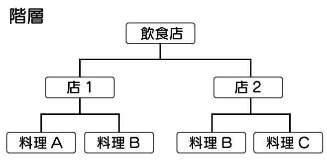データベースとは SQL 入門 ディレクトリ のような階層構造となっているデータベースを表している図。店1に対して料理AとBがあるといった関係や、店1の料理B、店2の料理Bのようにデータの重複が生まれている様子も図示されている。