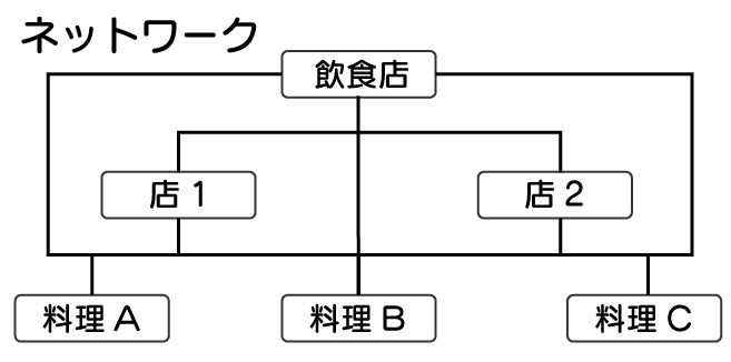 データベースとは SQL 入門 ネットワーク型の階層構造となっているデータベースを表している図。