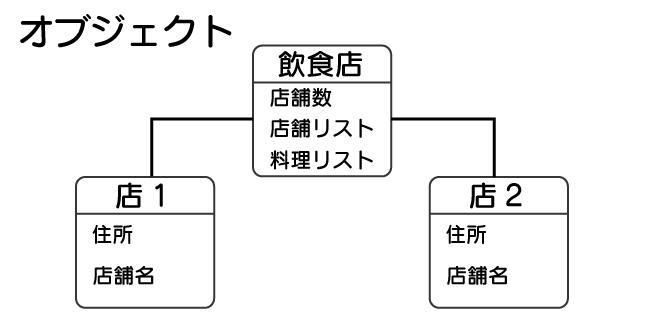 データベースとは SQL 入門 オブジェクト型のデータベースを表している図。 オブジェクト(物)を単位にデータを取り扱うデータベースである事を飲食店と店を例示しつつ説明している。