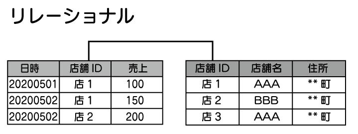 データベースとは SQL 入門 リレーショナル型データベースの説明をしている。表データのことをテーブルと呼び、テーブル同士が連携(リレーション)して動いている。 データを取得するときは列同士を繋いで、欲しいデータを取得する様子を示している。
