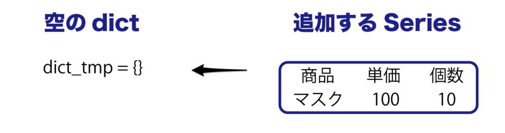 Python pandas DataFrame 概要 作成方法 変換方法