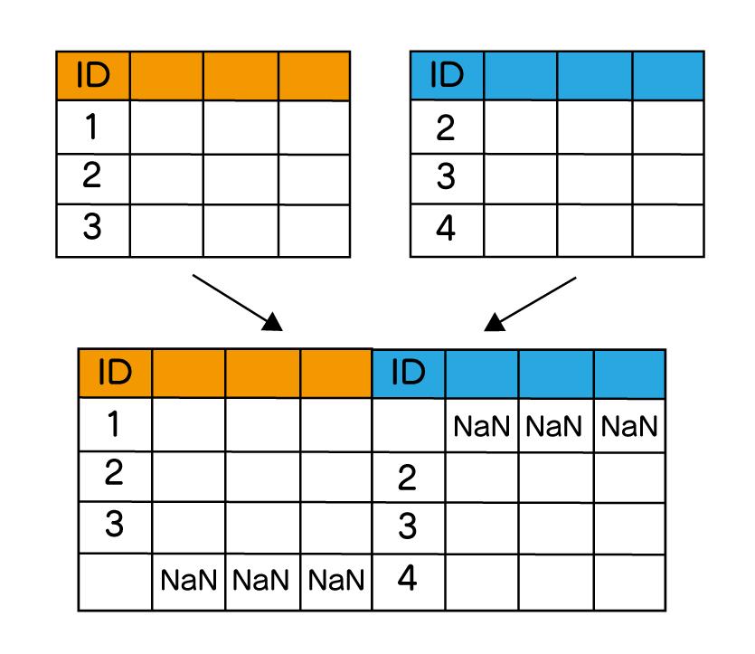 pandas DataFrame 結合 append index merge join 横方向に完全外部から結合しているイメージ。結合するキー値を元にお互い一致するデータも一致しないデータも残している様子を示している。