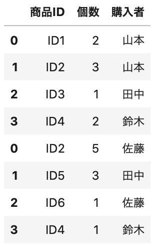 purchase1のDataFrame型のデータにpurchase2のデータをつけて、次のコード purchase12 = purchase1.append(purchase2) purchase12.head(8)  で出力した表のうちの8行。