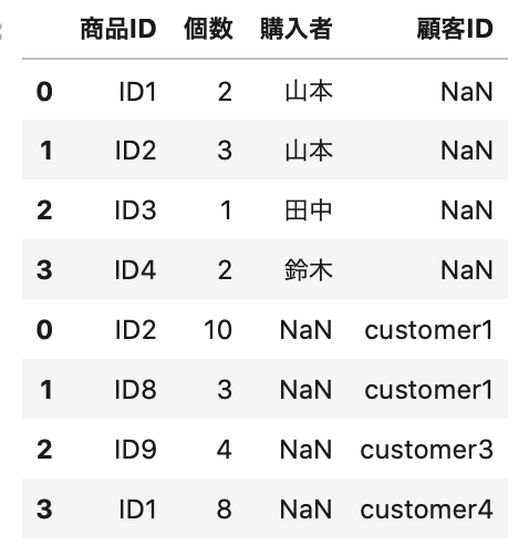 列の過不足がDataFrame間にある場合の結合した方法。過不足が列にNaNが割り当てられた。以下のコードで出力した結果。 purchase13 = purchase1.append(purchase3) # データ表示 purchase13.head(8)