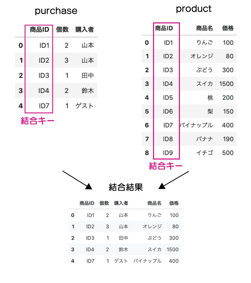 purchaseとproductの「商品ID」をキーにして結合いた結合結果を示している表。購入リストにも「商品名」、「価格」が含まれるデータになっている。