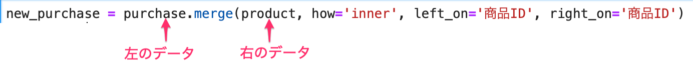 mergeはDataFrameのメソッドなので、DataFrameの後ろにつけて使い、結合ではデータを左右に並べて表現するが、メソッドを実行するDataFrameを左のデータ、引数で渡すデータを右のデータとして扱う事を、コードを用いて説明している図。