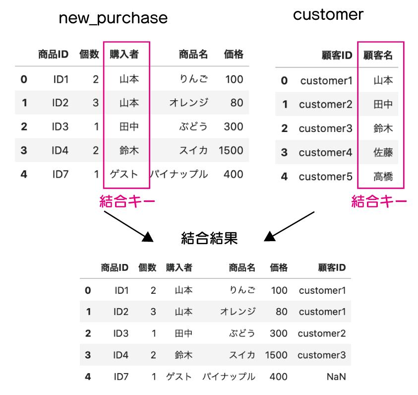 pandas DataFrame 結合  concatでも結合はできますが、結合するキーが複数:1や、相互に対応するキーがない0:1がある複雑な結合がではエラーが出る事を示している図。
