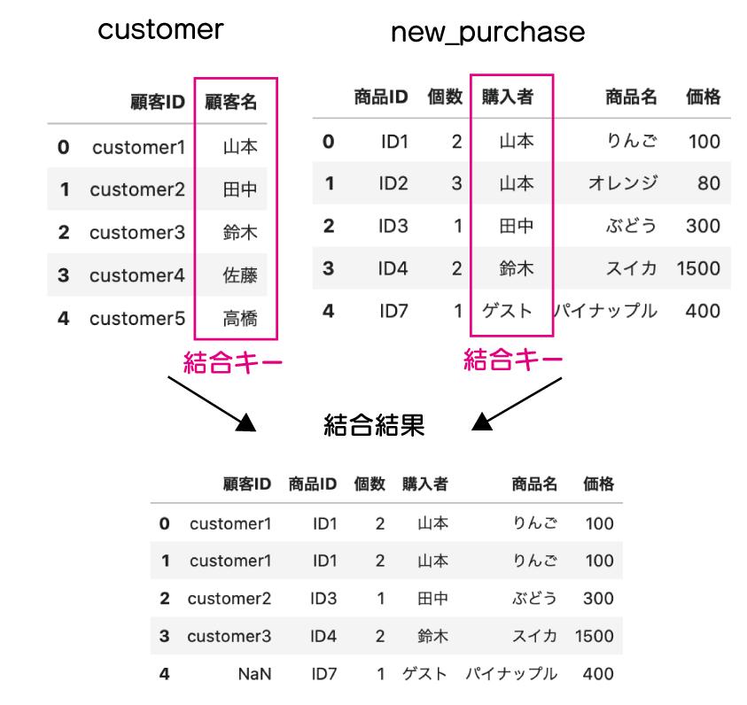 右外部からの結合を表している図。結合した結果、mergeやjoinを実行するDataFrameがnew_purchaseからcustomerに変えている様子が分かる。