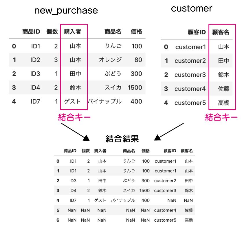 new_purchaseとcustomerの「購入者」「顧客名」をキーにして結合した模式図