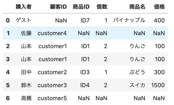 Pythonで以下のコードで出力した表。 # キー列をindexにする new_purchase_temp = new_purchase.set_index('購入者') customer_temp = customer.set_index('顧客名') # 結合 new_purchase2 = customer_temp.join(new_purchase_temp, how='outer') # indexを数値化 new_purchase2 = new_purchase2.reset_index() # 列名を変更 new_purchase2 = new_purchase2.rename(columns={'index': '購入者'}) # データ確認 new_purchase2.head(7)