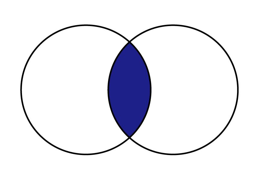 pandas DataFrame 結合 append index merge join 横方向に内部結合するキー値を元に、お互い一致するデータを残している事を示しているベン図