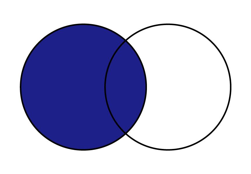 pandas DataFrame 結合 append index merge join 横方向に左外部結合している事を示しているベン図。キー値を元に左側に一致するデータを残している事も示している。右側にデータがない場合はNaNとなる事をベン図で表している。