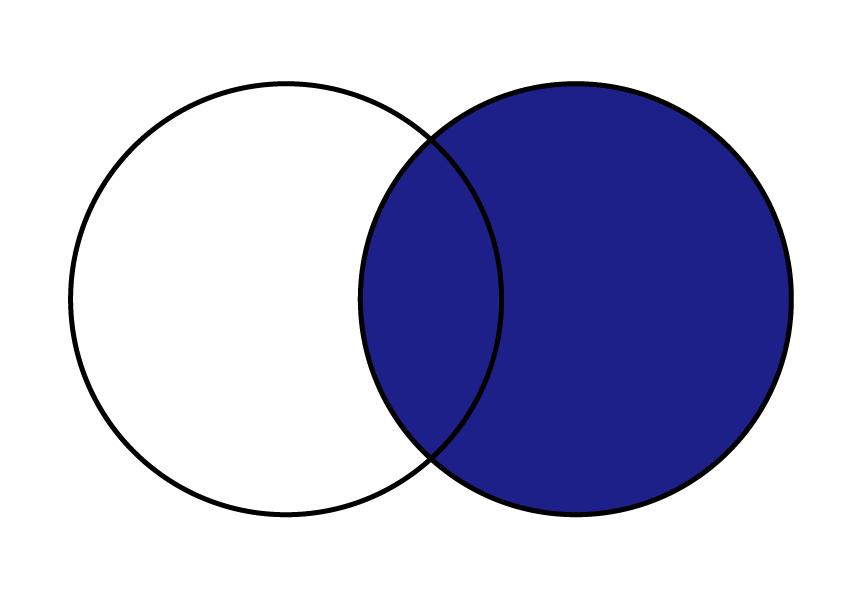 pandas DataFrame 結合 append index merge join  横方向の右外部から結合している事を示しているベン図。結合するキー値を元に右側に一致するデータを残している様子も表されている。左側にデータがない場合はNaNと事もベン図で分かる様に示している。