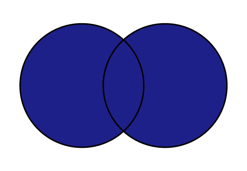 pandas DataFrame 結合 append index merge join 横方向に完全外部から結合しているイメージを表しているベン図。結合するキー値を元にお互い一致するデータも一致しないデータも残している様子をベン図でも示している。