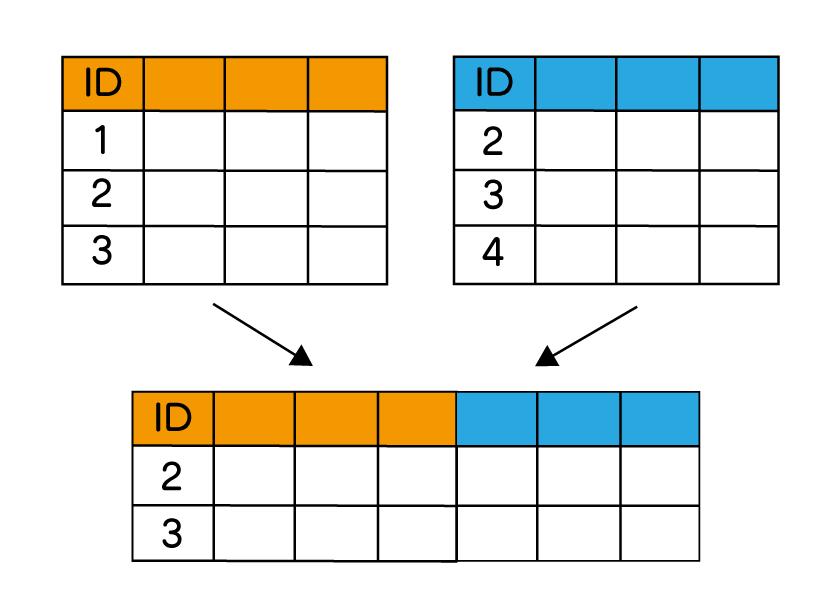 pandas DataFrame 結合 append index merge join 横方向に内部結合するキー値を元に、お互い一致するデータを残している図