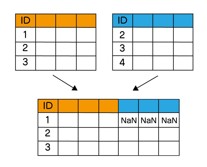 pandas DataFrame 結合 append index merge join 横方向に左外部結合する図。キー値を元に左側に一致するデータを残している。右側にデータがない場合はNaNとなる事を表している。