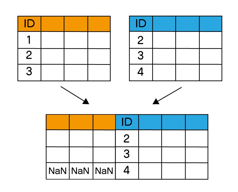 pandas DataFrame 結合 append index merge join  横方向の右外部から結合している図。結合するキー値を元に右側に一致するデータを残している。左側にデータがない場合はNaNと事も示している。