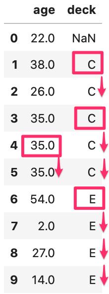 pandasで欠損値(NaN)数を確認、削除、置換する方法 titanicのデータでageとdeckのデータを10個表示させた後、method='ffill'を使って置換した表。