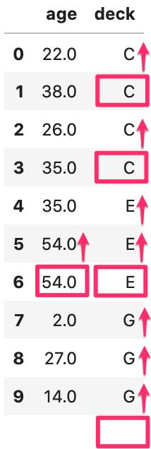 pandasで欠損値(NaN)数を確認、削除、置換する方法 titanicのデータでageとdeckのデータを10個表示させた後、method='bfill'を使って置換した表。