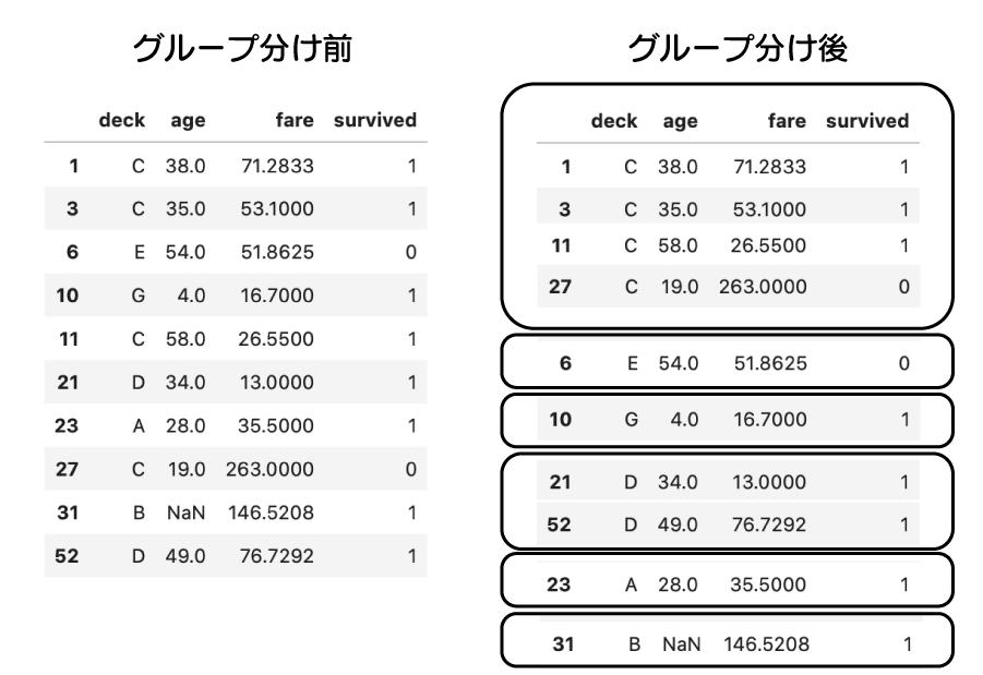 pandasで欠損値(NaN)数を確認、削除、置換する方法 titanic の列ごとのNaN数を確認すると、deck には688個のNaNがある事が確認出来る。それを、カテゴリ列に沿ってA, B, C, … とグループ分けした図。