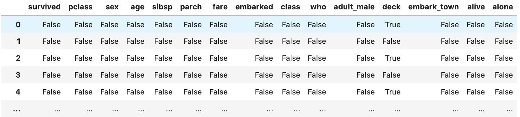 pandasで欠損値(NaN)数を確認、削除、置換する方法  isnull()メソッドを利用して、NaNを含む行や列を抽出し、要素が欠損値かどうかを判定した表