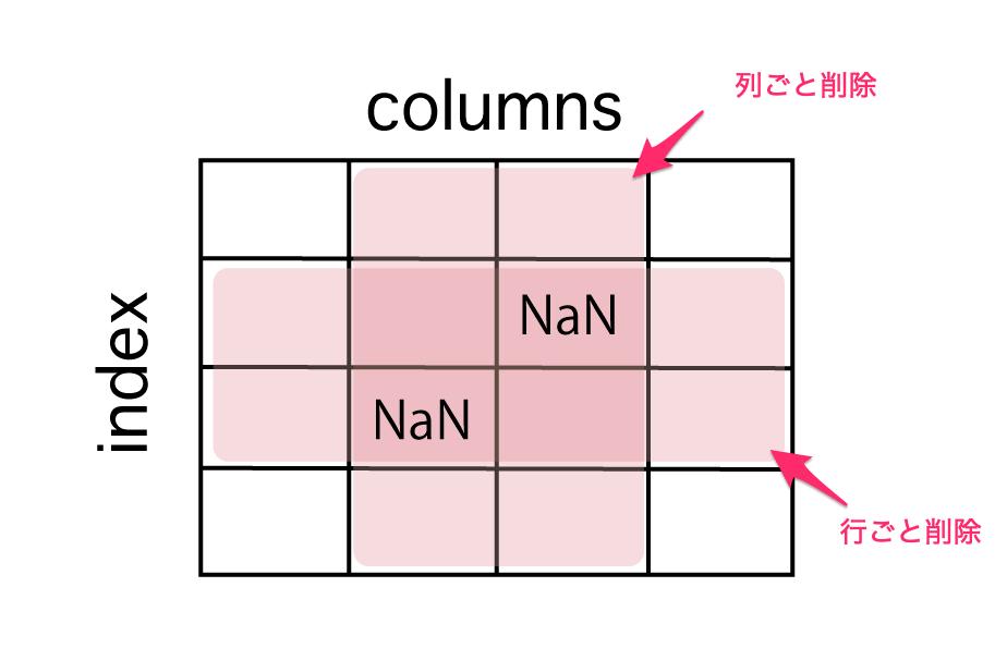 pandasで欠損値(NaN)数を確認、削除、置換する方法  dropnaメソッドを使って、NaNの削除のうち、対象の行、列を削除する方法