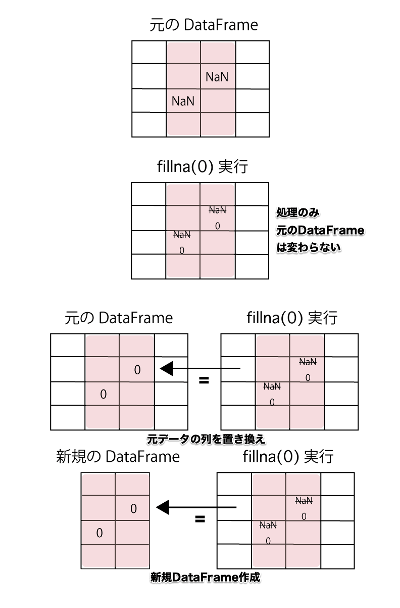 pandasで欠損値(NaN)数を確認、削除、置換する方法 元のDataFrameの値を変える為には、NaNを処理した列を = を使って置き換えるか、新規のDataFrameを作る必要がある。