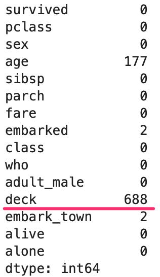 pandasで欠損値(NaN)数を確認、削除、置換する方法 titanic の列ごとのNaN数を確認すると、deck には688個のNaNがある事が確認出来る。