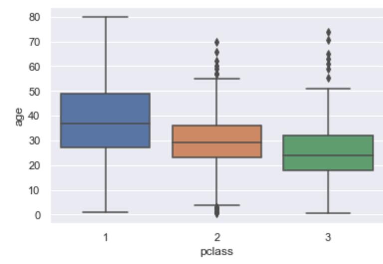 pandasで欠損値(NaN)数を確認、削除、置換する方法 titanicでpclass ごとの年齢を見た表