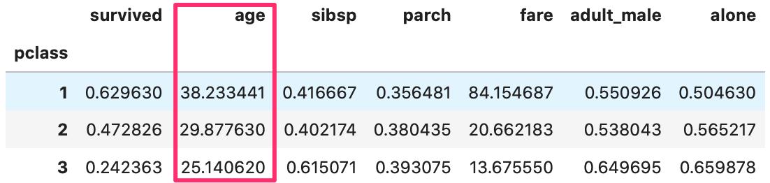 pandasで欠損値(NaN)数を確認、削除、置換する方法 titanicをgroupbyメソッドにグループ化したい列名(ageなど)を入れて、その列をグループ分けした表。pclassで、1、2、3でグループ分けしている。