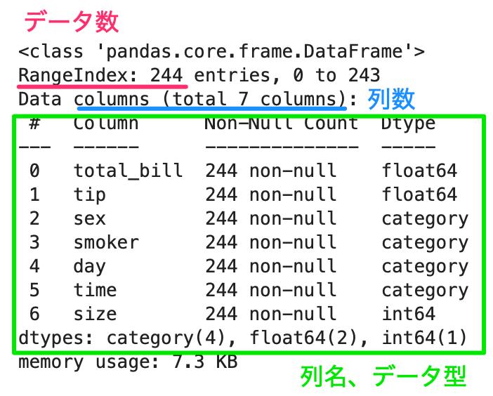 Python pandas データ参照 infoメソッドで取得したデータ情報。データ数、列名、列数、データ型を示しています。
