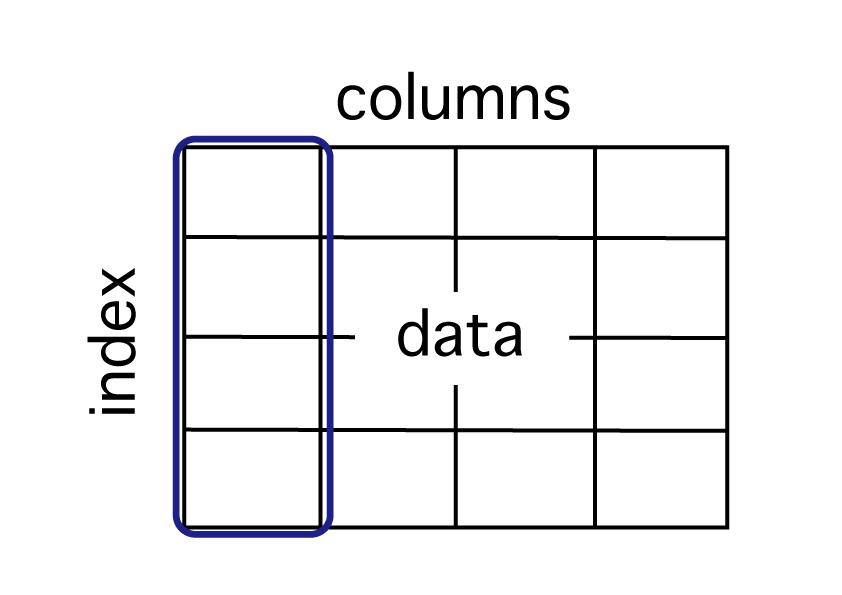 Python pandas データ参照 列単位で表からデータを取得をしている事を示している図