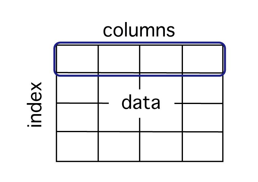 python pandas dataframe データ参照 表のうち行単位でデータを取得する方法