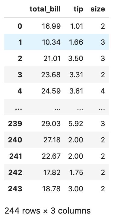 python pandas dataframe データ参照 select_dtypesメソッドを用いて表からnumbersのみを抽出した表