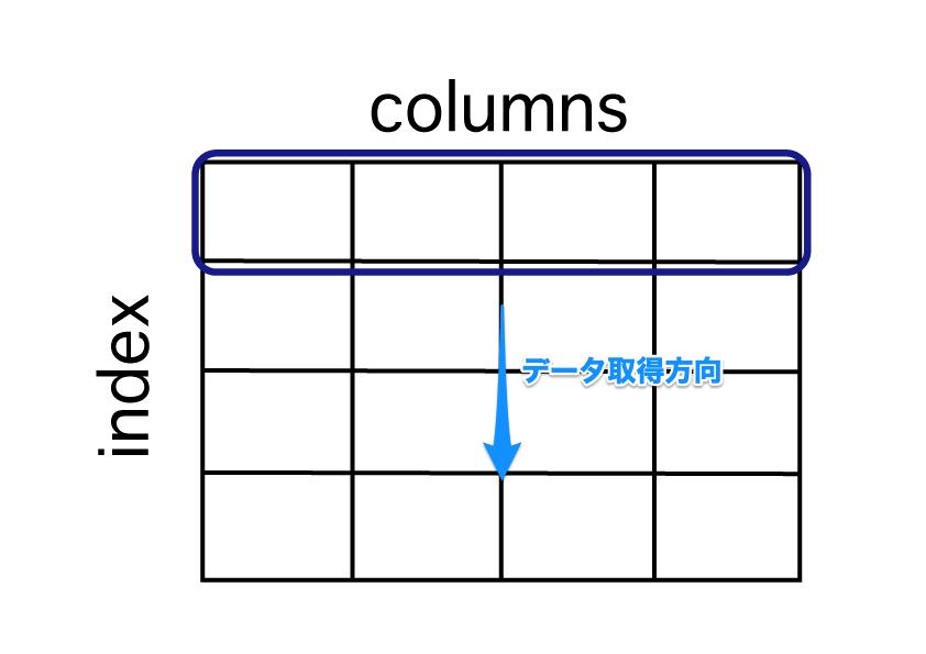 python pandas dataframe データ参照 ループ処理で行方向でデータを取得するイメージ