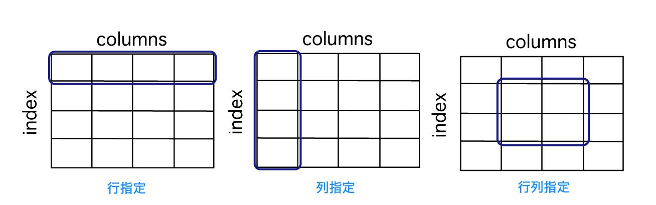 python pandas dataframe データ参照 表のうち、columsとindexを示して行指定、列指定が何を表しているのかを示している図表