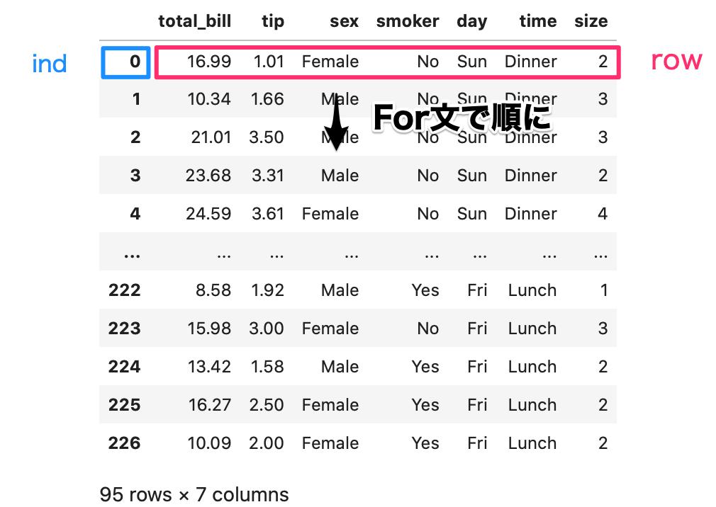 python pandas dataframe データ参照  ind に index の行名、今回だと 0,1,2,…が取得されており、row には行のデータが入る様子を示している