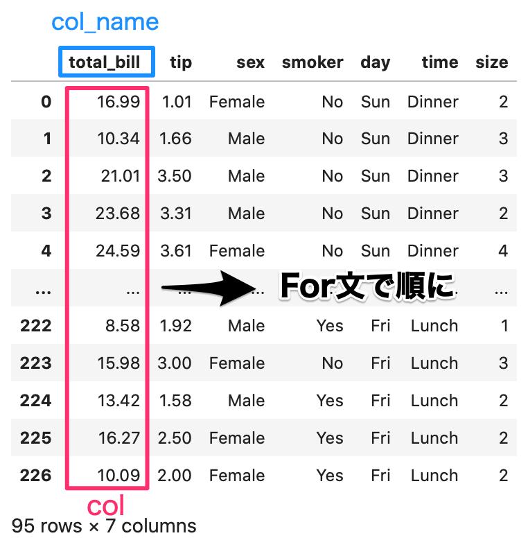 python pandas dataframe データ参照 forループで1列ずつ処理され、col_nameに列名が取得される様子