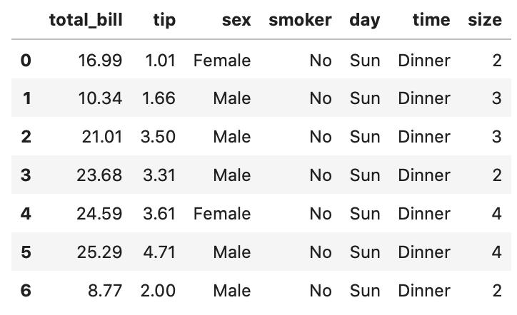 Python pandas データ参照 データをheadメソッドに引数(7)を加えて取得した7行のデータ