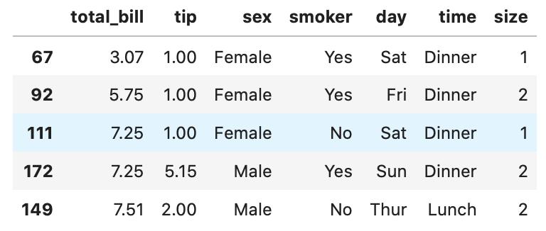 Python pandas headとtailを見ると、total_billの列が並び替えれていることが示されている表