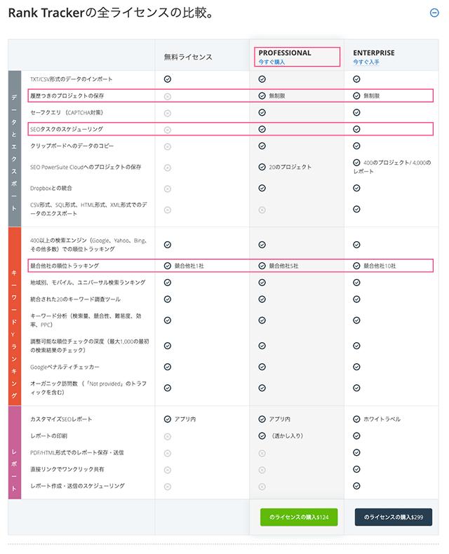 検索順位 上げ方 SEO RankTracker全ライセンス(料金など)の比較