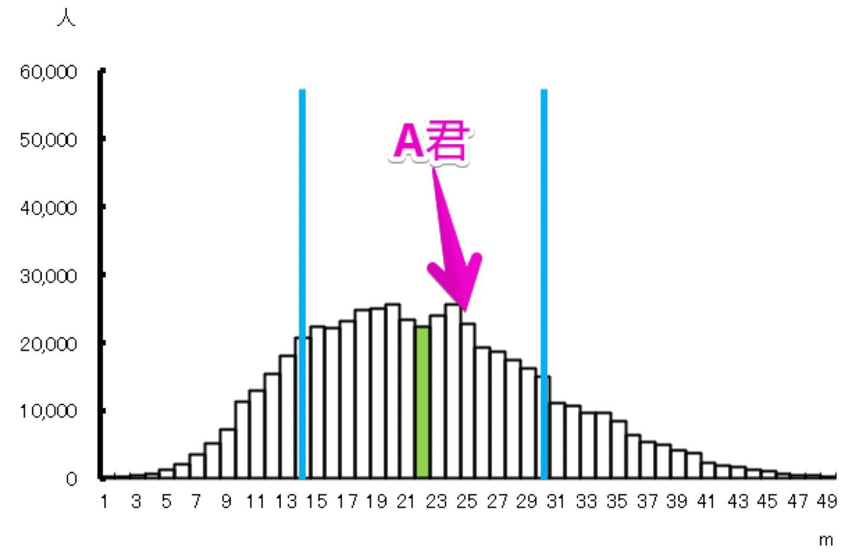 記述統計と推定統計学の違い
