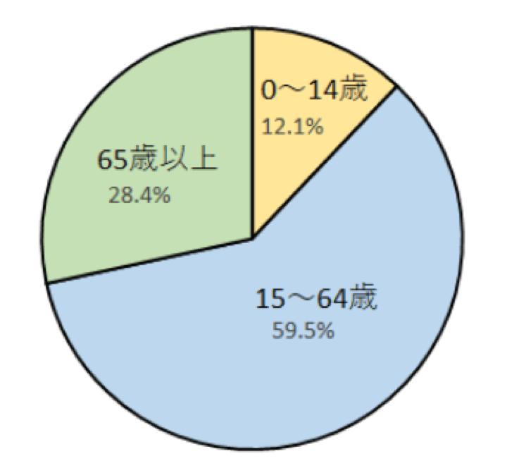 2019年の日本の年少人口(0~14歳)と生産年齢人口(15~64歳)、老年人口(65歳以上)の構成のグラフ